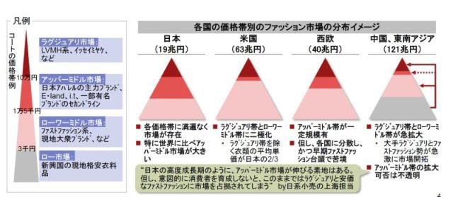経済産業省「日本ファッション産業の海外展開戦略に関する調査」2014から