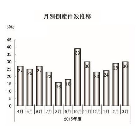 2015倒産件数