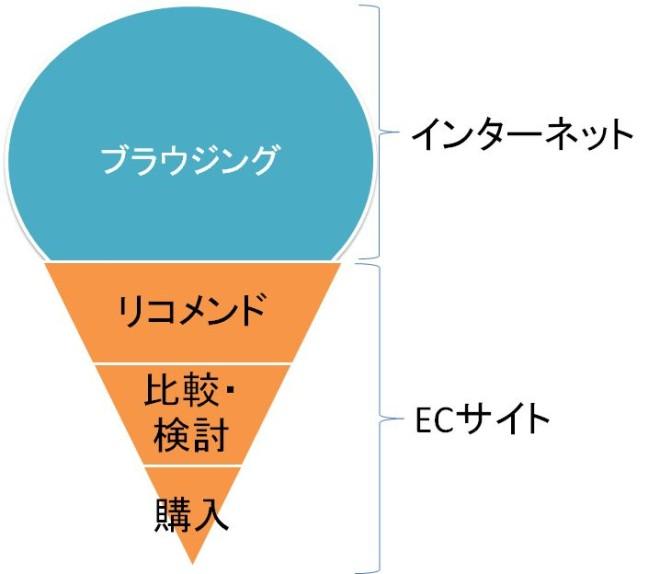 バーチャサイズのファインドバイフィットの説明図