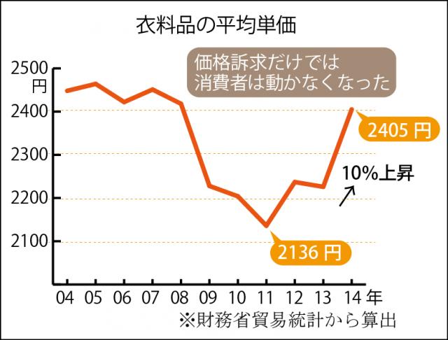 衣料品平均購入単価グラフ