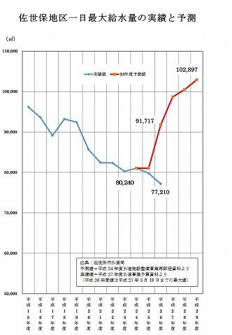佐世保地区の給水量の実績と予測グラフ(出典:佐世保市水道局)