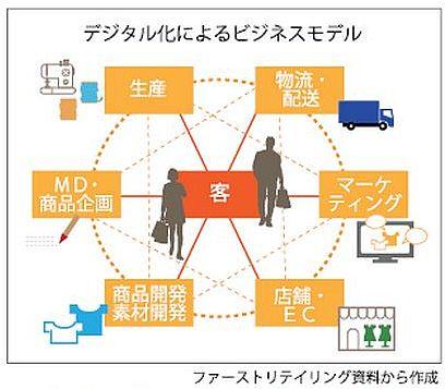 次のビジネスモデルはあるか④ 図