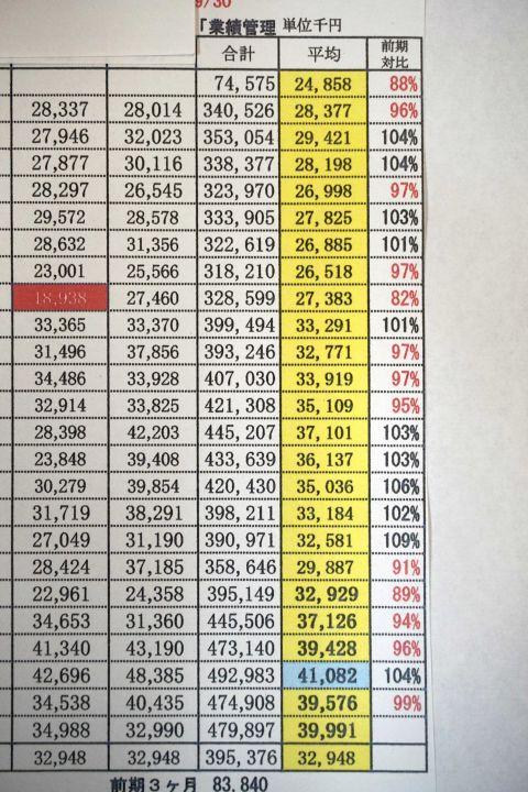 ある縫製工場の売り上げ表。ピーク時から4割の減収に