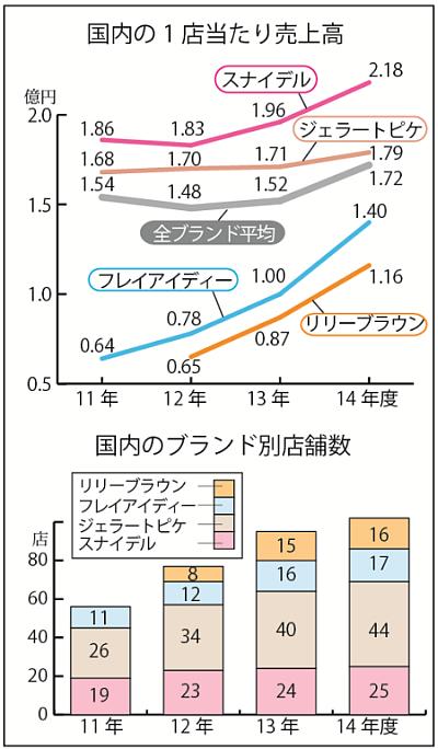7話 グラフ