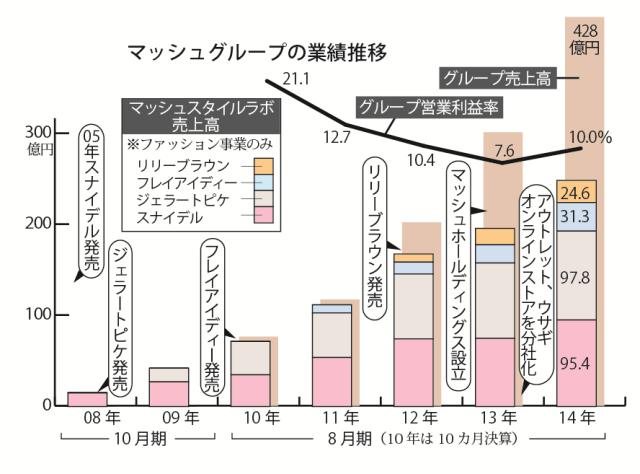 1話 マッシュグラフ