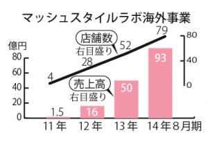 9話 グラフ